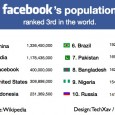 """Founded in 2004, Facebook has evolved from a Harvard University start-up to the world's most popular social networking website. The Palo Alto-based company has also recently hit a significant milestone -- more Americans visited Facebook than Google for the week ending March 13, according to web monitoring site HitWise. It found out that Facebook.com got 7.07 per cent of all Internet traffic for that week, while Google.com got 7.03 per cent. That signifies a market increase of an impressive 185 per cent for Facebook compared to the same week last year, but just a 9 per cent jump for the search juggernaut.  With more than 400 million active users worldwide and rising fast, Facebook would be the third most populated country behind leaders China (<a href=""""http://www.cpirc.org.cn/index.asp"""">1.33 billion</a>) and India (1.17 billion) if the ubiquitous social networking site were to be a country. And today we are going beyond that by showing you guys some astounding statistics about Facebook, and imagining what would happen if Facebook were to be named as an official country by the United Nations."""