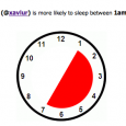 "Developed by Amit Agarwal from <a href=""http://labnol.org"">Digital Inspiration</a>, <a href=""http://www.sleepingtime.org"">SleepTime.org</a> is a simple yet clever tool that tells you when your favorite Twitter celebrities or friends sleep. This may sound rather creepy but it actually works quite accurately to a certain extent. The system analyzes the past tweets of a user and when he or she stays least active on Twitter. After which, the algorithm will then determine his or her sleeping schedule and display it in a sleep chart. 