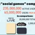 There are 3 types of games in the Market- core, casual and social. While most core gamers hate the casual and social for being too simplistic or bad, there is no denial casual gaming is much more powerful then the core market- the Wii sold as much as the Xbox and Playstation combined. 